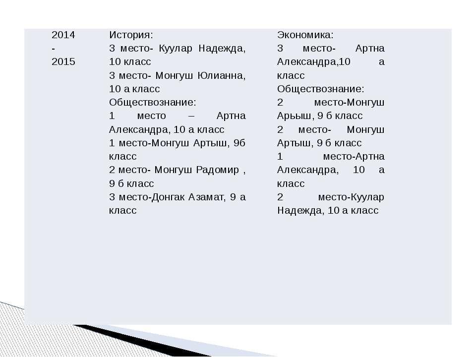 2014-2015 История: 3место-КууларНадежда, 10 класс 3 место-МонгушЮлианна, 10 а...