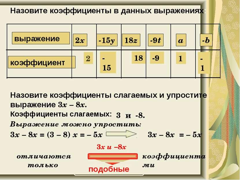 У 545. Назовите коэффициенты в данных выражениях: 2 -15 18 -9 1 -1 Назовите к...
