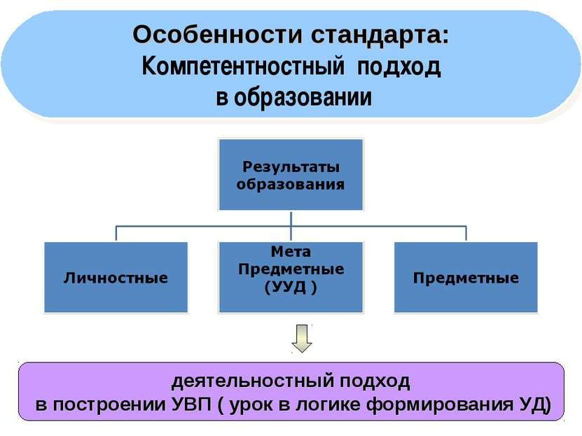 * деятельностный подход в построении УВП ( урок в логике формирования УД) Осо...