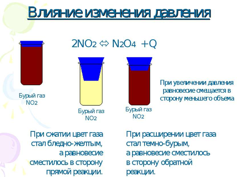 Влияние изменения давления 2NO2 N2O4 + Q При расширении цвет газа стал темно-...