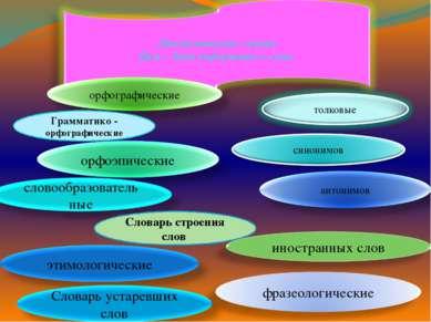 Грамматико - орфографические Словарь строения слов Лингвистические словари Це...