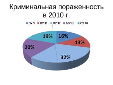 Криминальная пораженность в 2010 г.