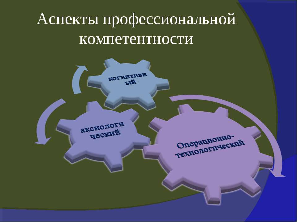 Аспекты профессиональной компетентности