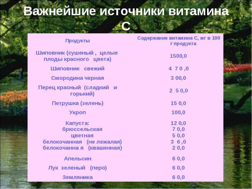 * Важнейшие источники витамина С Продукты Содержание витамина С, мг в 100 г п...