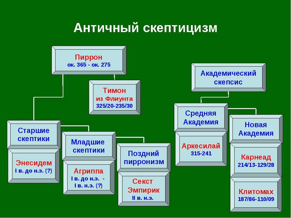 Античный скептицизм Пиррон ок. 365 - ок. 275 Средняя Академия Новая Академия ...