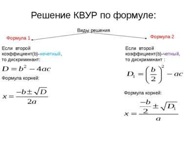 Решение КВУР по формуле: Виды решения Формула корней: Если второй коэффициент...