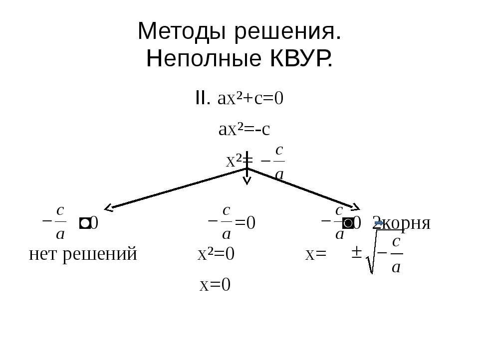 Методы решения. Неполные КВУР. II. ax²+c=0 ax²=-c x²= ˂0 =0 ˃0 2корня нет реш...