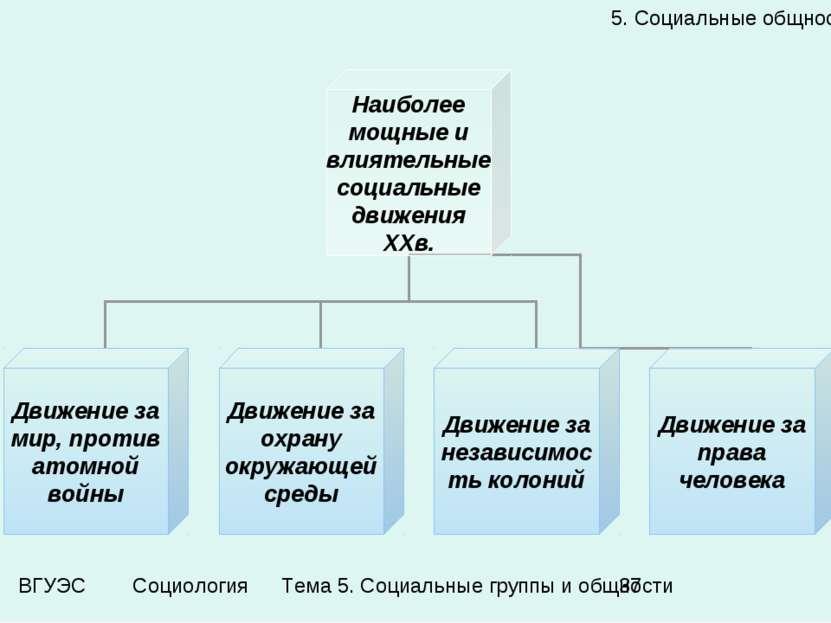 5. Социальные общности Тема 5. Социальные группы и общности