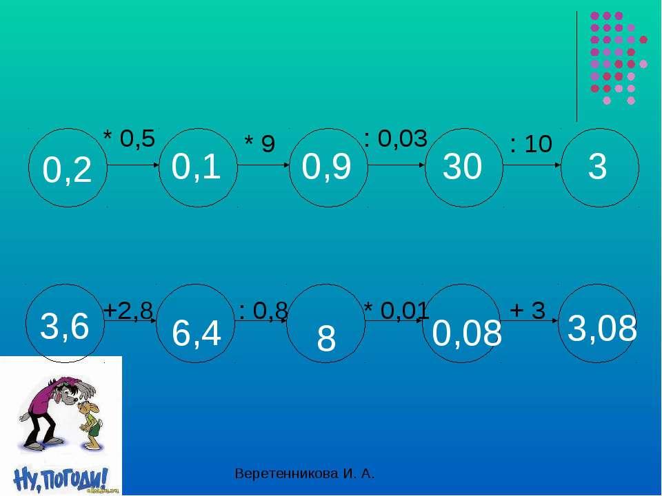 +2,8 : 0,8 * 0,01 + 3 * 0,5 * 9 : 0,03 : 10 0,1 0,9 30 3 6,4 8 0,08 3,08 Вере...