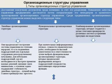 Организационные структуры управления 1.Типы организационных структур управлен...