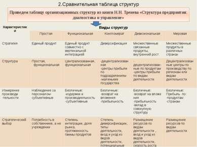 2.Сравнительная таблица структур Приведем таблицу организационных структур из...