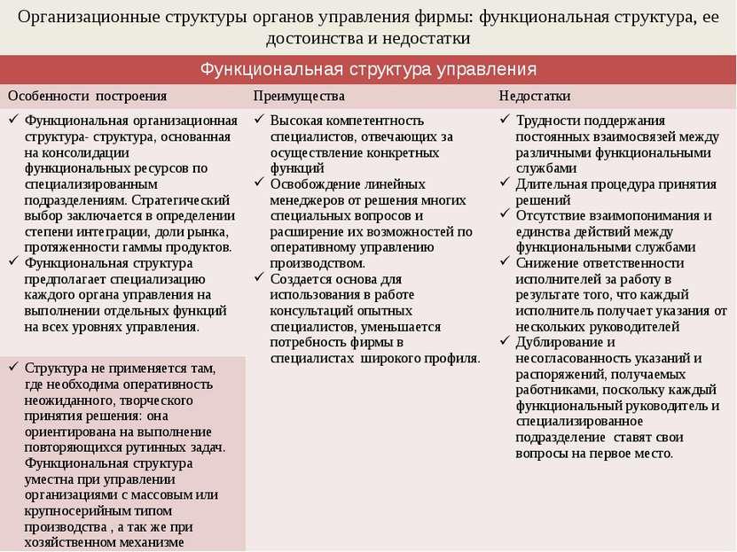 Организационные структуры органов управления фирмы: функциональная структура,...