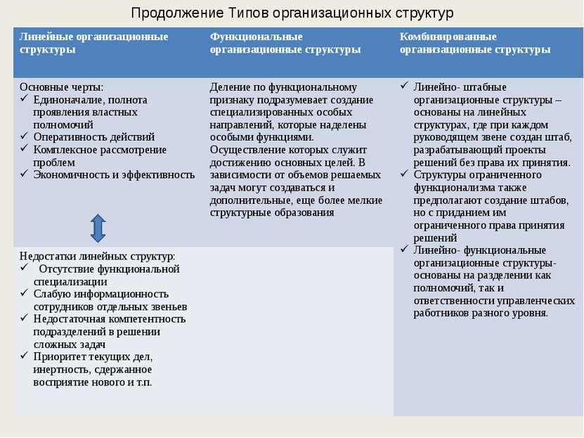 Продолжение Типов организационных структур Линейныеорганизационные структуры ...