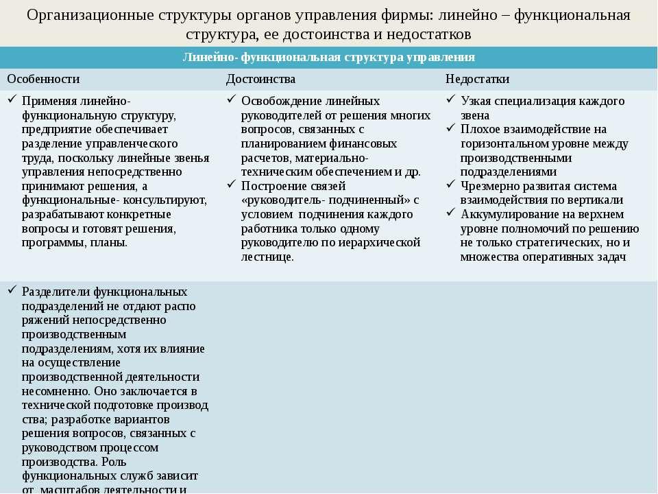 Организационные структуры органов управления фирмы: линейно – функциональная ...