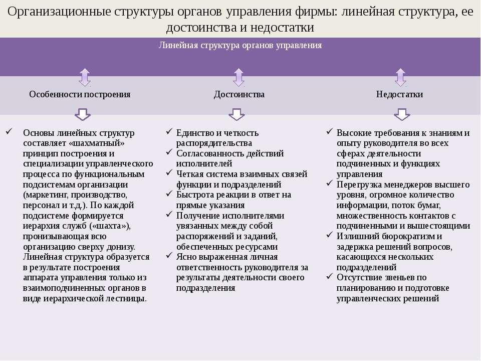 Организационные структуры органов управления фирмы: линейная структура, ее до...