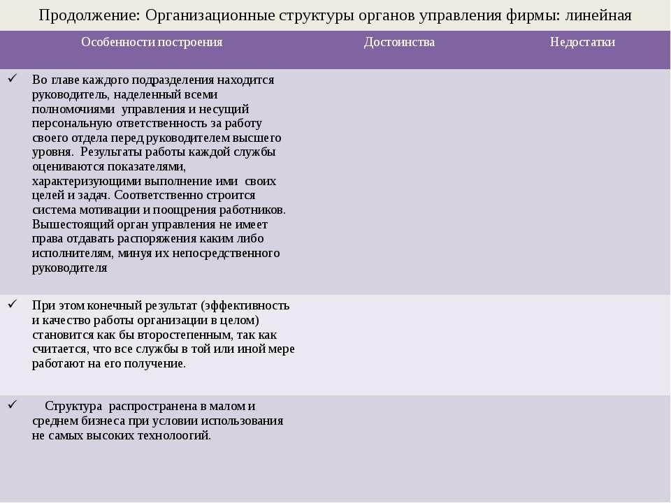 Продолжение: Организационные структуры органов управления фирмы: линейная стр...