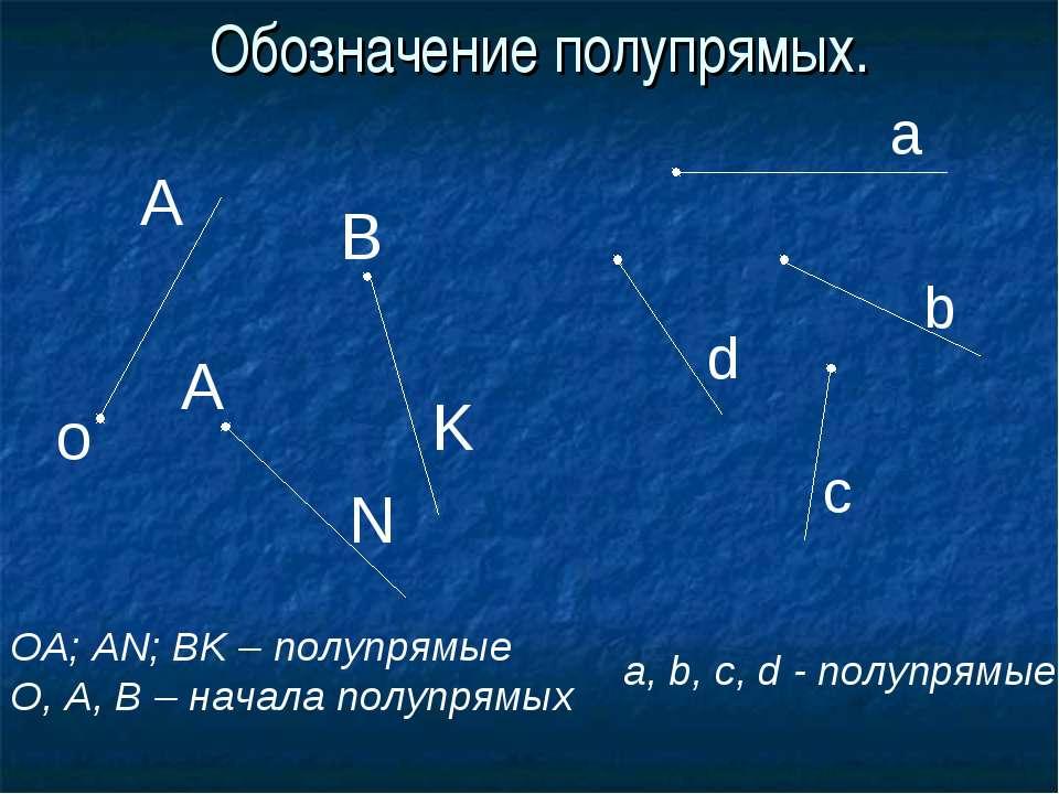 Обозначение полупрямых. о А А В N K ОА; AN; BK – полупрямые О, А, В – начала ...