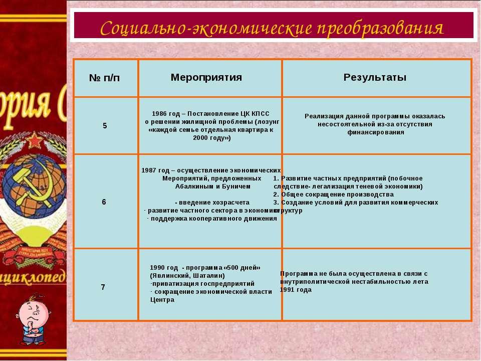 Социально-экономические преобразования № п/п Мероприятия Результаты 5 6 7 198...