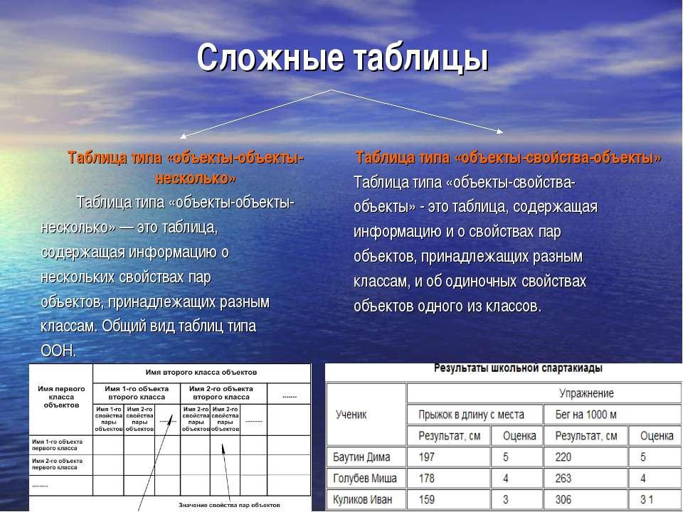 Сложные таблицы Таблица типа «объекты-объекты-несколько» Таблица типа «объект...