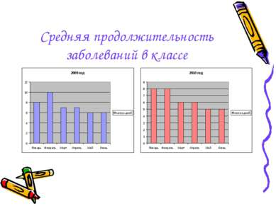 Средняя продолжительность заболеваний в классе