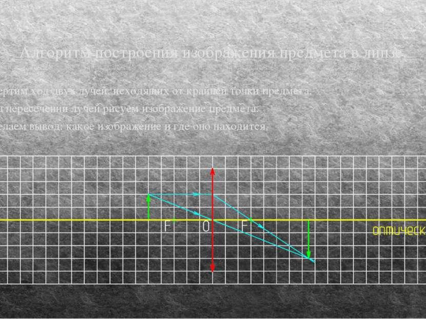 Алгоритм построения изображения предмета в линзе. 4. Чертим ход двух лучей, и...
