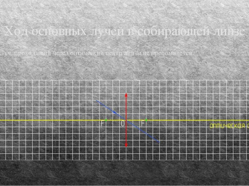 Ход основных лучей в собирающей линзе Луч, проходящий через оптический центр ...