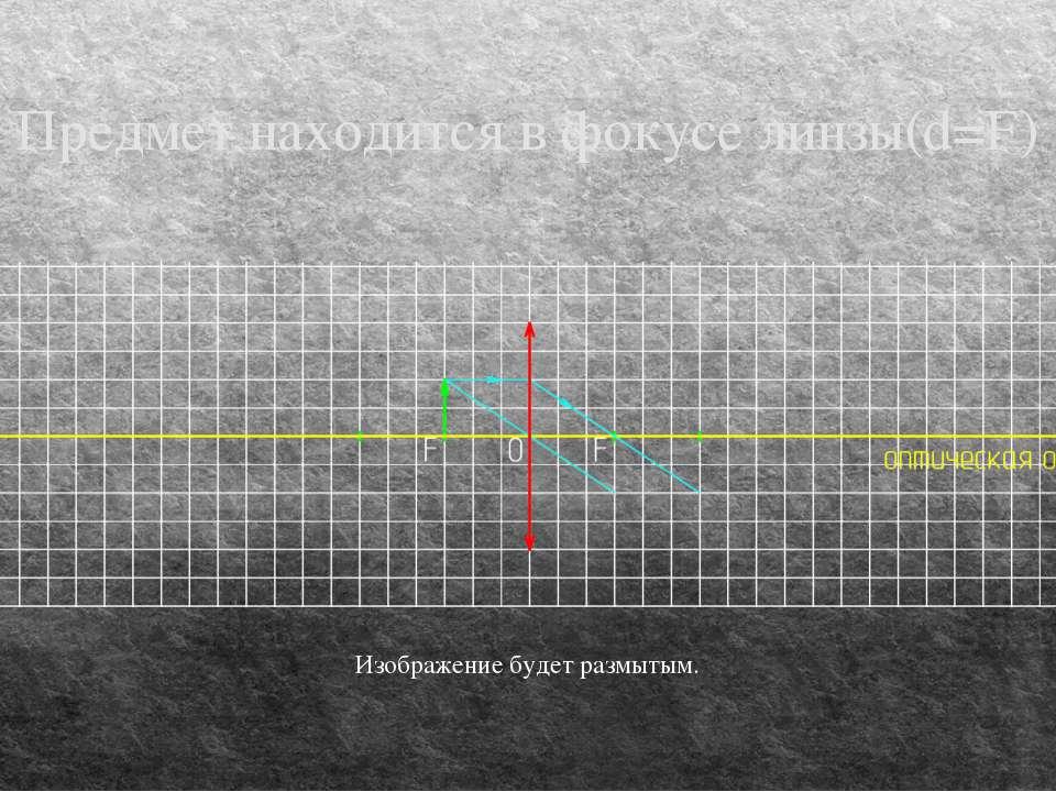 Предмет находится в фокусе линзы(d=F) Изображение будет размытым.