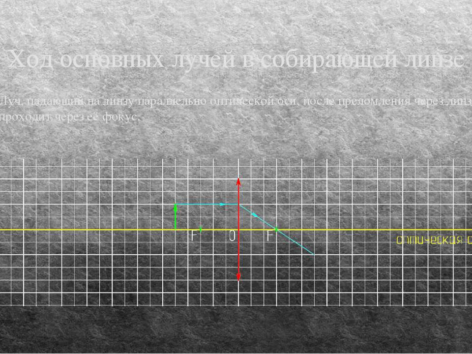 Ход основных лучей в собирающей линзе Луч, падающий на линзу параллельно опти...