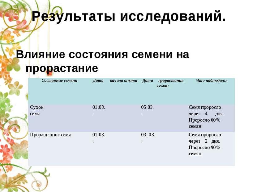 Результаты исследований. Влияние состояния семени на прорастание Состояние се...