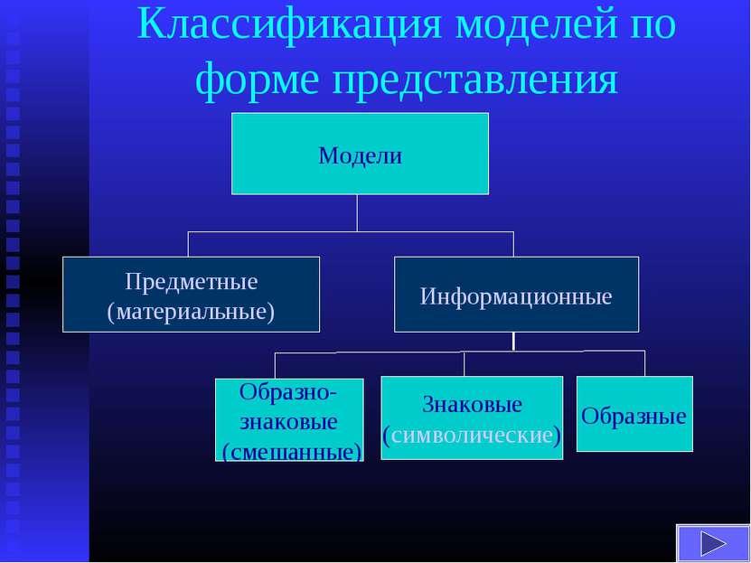 Классификация моделей по форме представления Модели Предметные (материальные)...