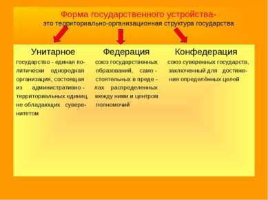 Форма государственного устройства- это территориально-организационная структу...