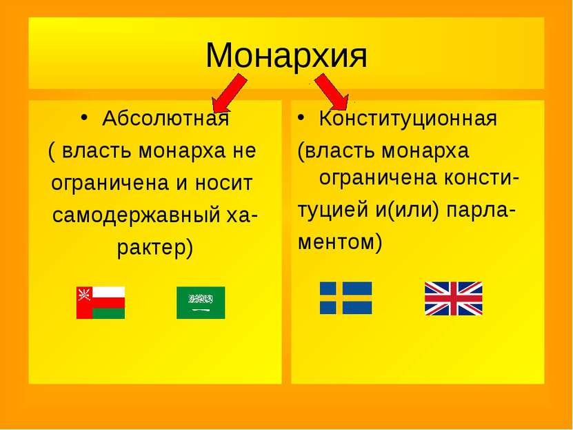 Монархия Абсолютная ( власть монарха не ограничена и носит самодержавный ха- ...