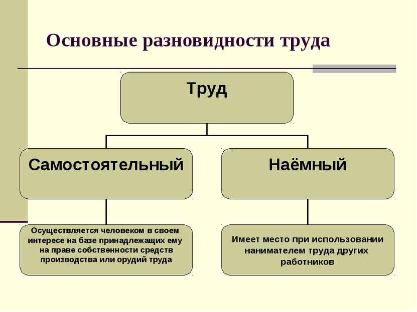 Основные разновидности труда