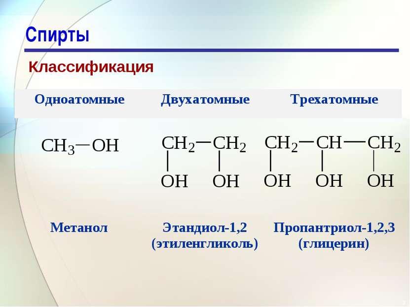 * Спирты Классификация Одноатомные Двухатомные Трехатомные Метанол Этандиол-1...