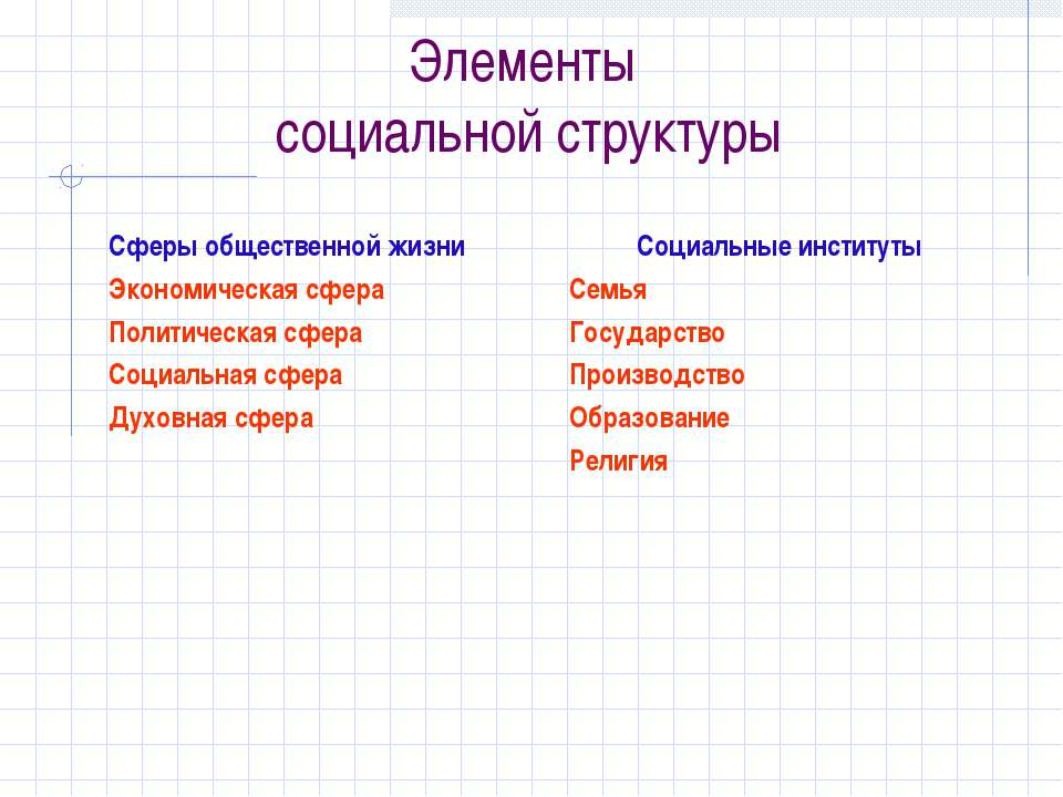 Элементы социальной структуры Сферы общественной жизни Экономическая сфера По...