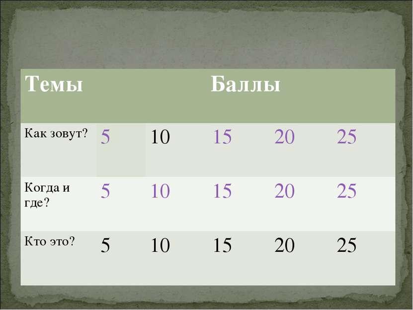 Темы Баллы Как зовут? 5 10 15 20 25 Когда и где? 5 10 15 20 25 Кто это? 5 10 ...