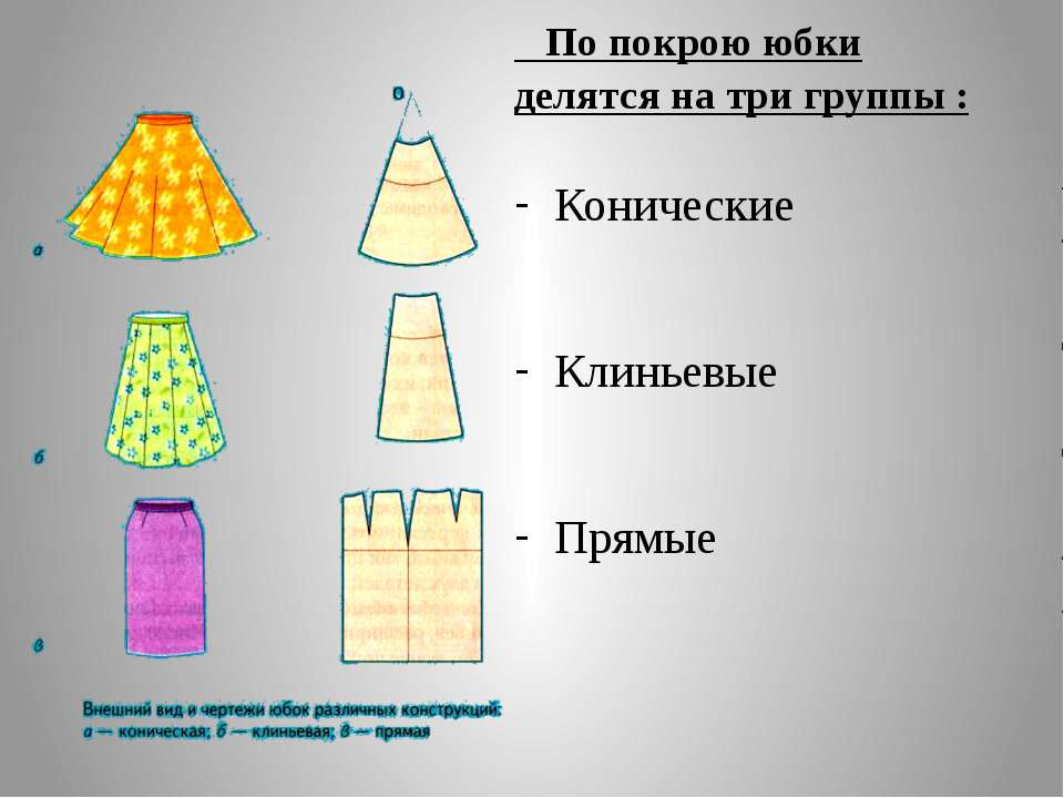 По покрою юбки делятся на три группы : Конические Клиньевые Прямые