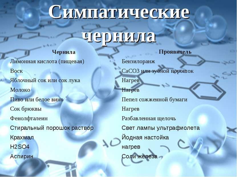 Симпатические чернила Чернила Проявитель Лимонная кислота (пищевая) Бензилора...