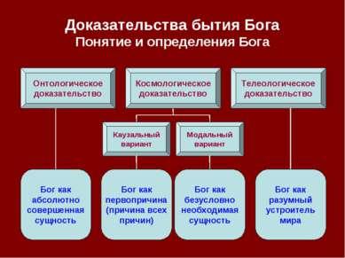 Доказательства бытия Бога Понятие и определения Бога Онтологическое доказател...