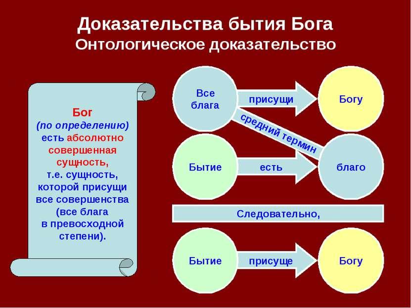 есть присущи присуще присуще Доказательства бытия Бога Онтологическое доказат...