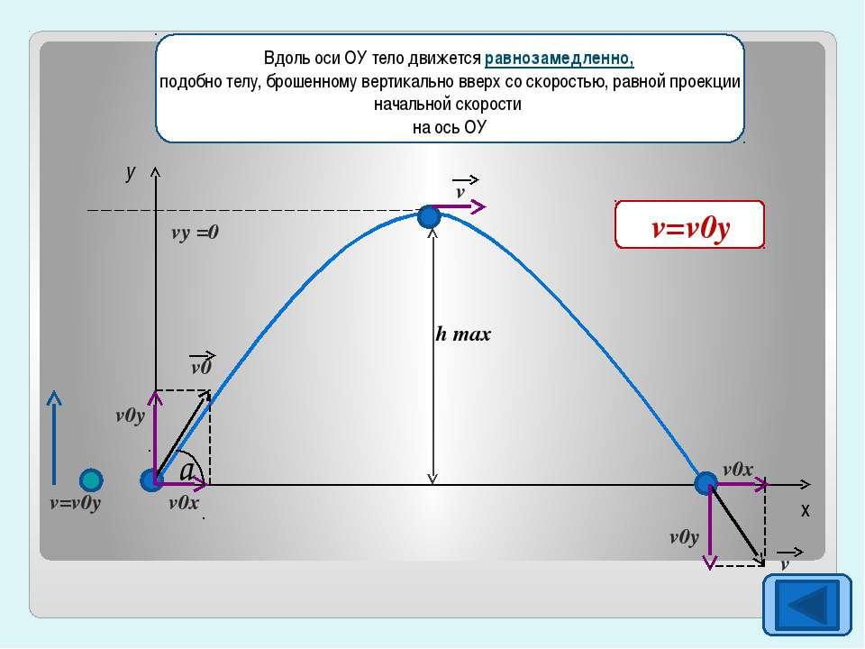 h max y x a v v v=v0y v0y v0y v0x v0x vy =0 v0 v0x=v0cosa Вдоль оси ОУ тело д...