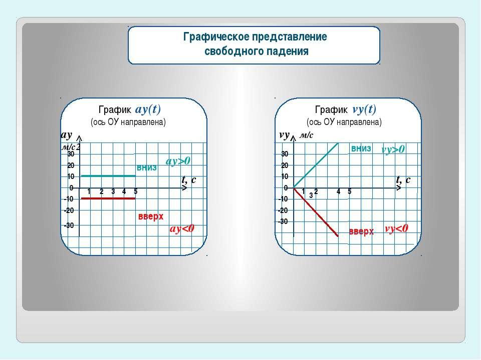График vу(t) (ось ОУ направлена) вниз вверх 0 -30 -20 -10 30 20 10 2 1 3 4 5 ...