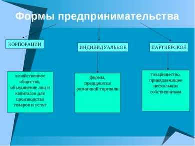 Формы предпринимательства КОРПОРАЦИИ ИНДИВИДУАЛЬНОЕ ПАРТНЁРСКОЕ хозяйственное...