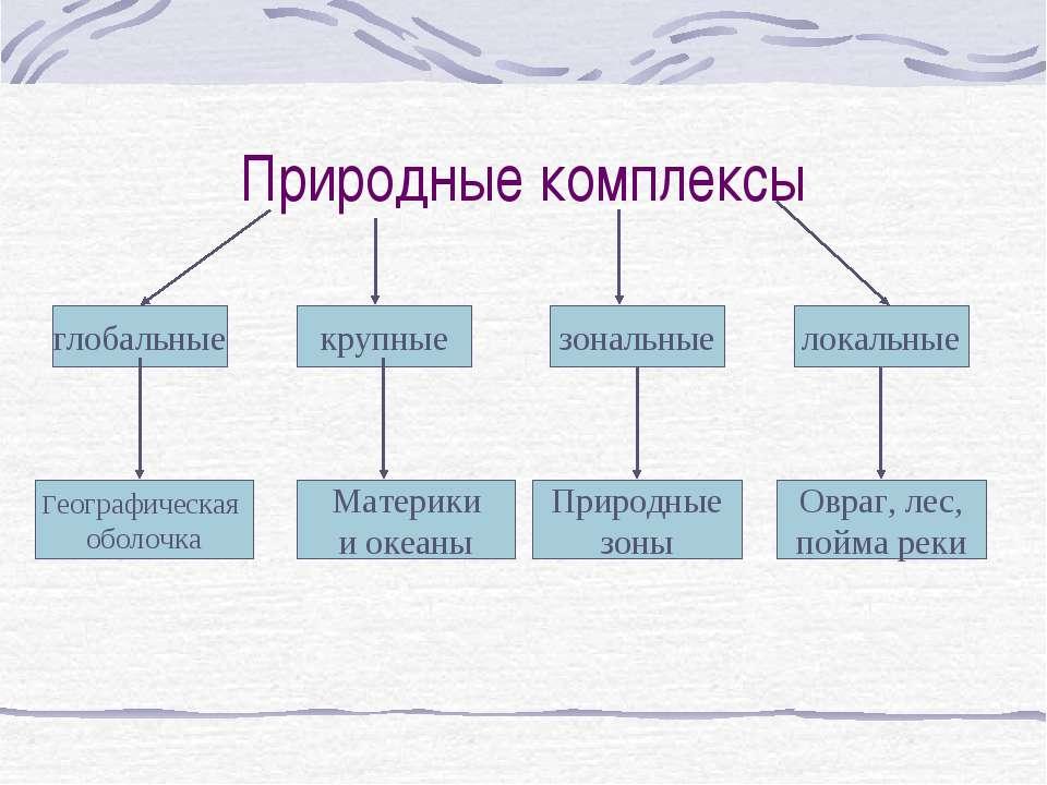 схема природные комплексы земли