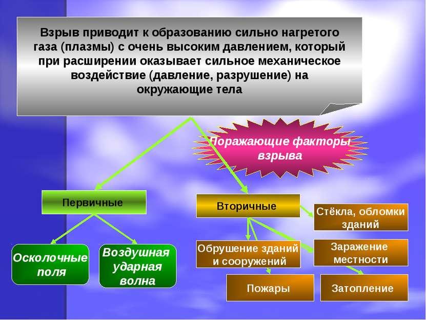 Поражающие факторы взрыва Взрыв приводит к образованию сильно нагретого газа ...