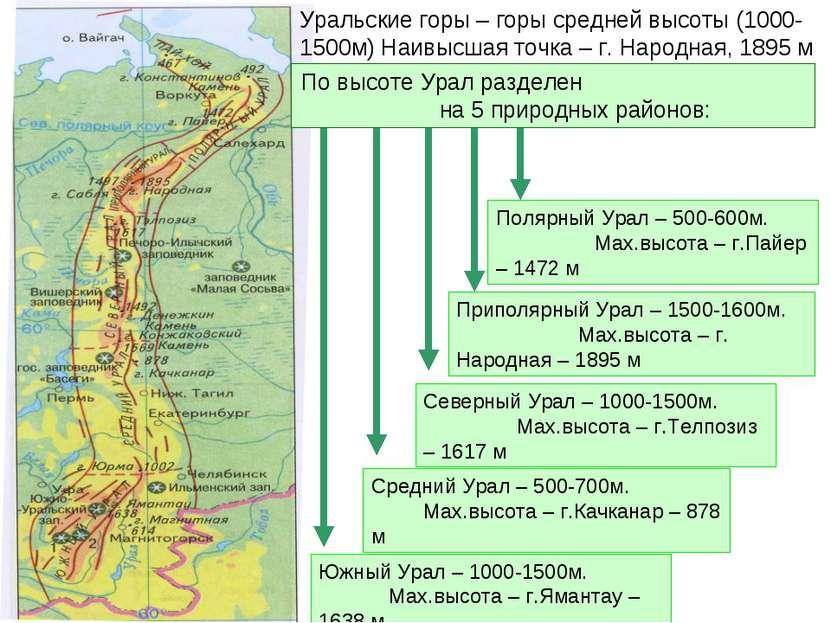 Уральские горы – горы средней высоты (1000-1500м) Наивысшая точка – г. Народн...