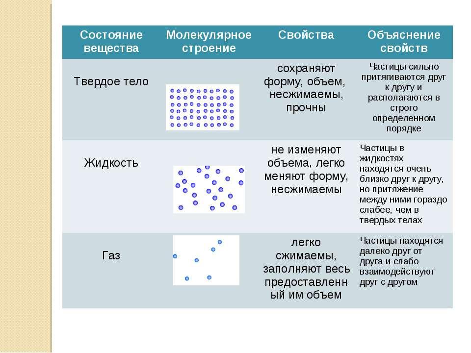 Состояние вещества Молекулярное строение Свойства Объяснение свойств Твердое ...