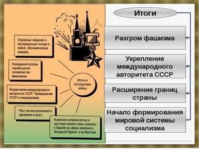 Итоги Разгром фашизма Укрепление международного авторитета СССР Расширение гр...