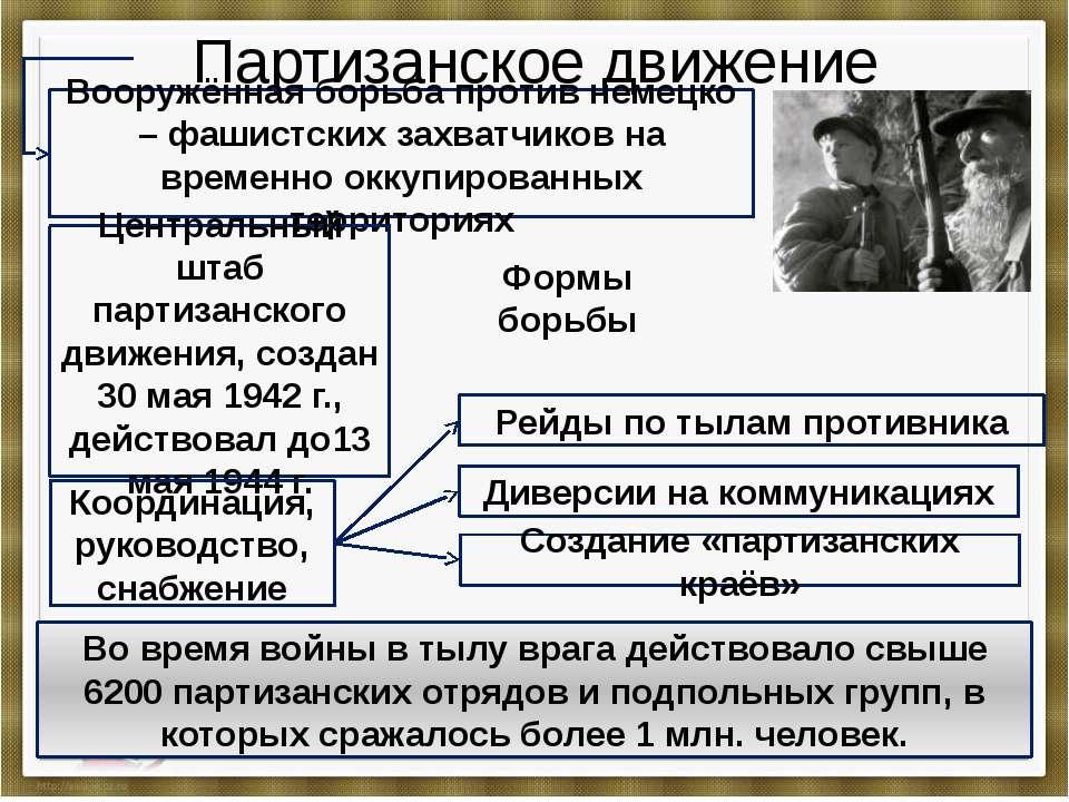 Партизанское движение Вооружённая борьба против немецко – фашистских захватчи...