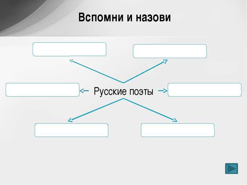 Русские поэты Вспомни и назови